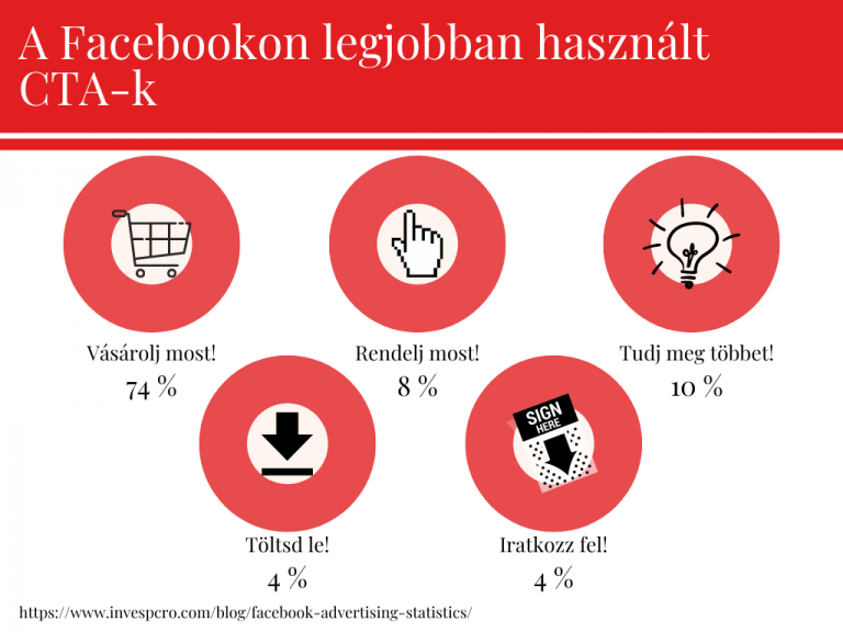 social media facebook cta
