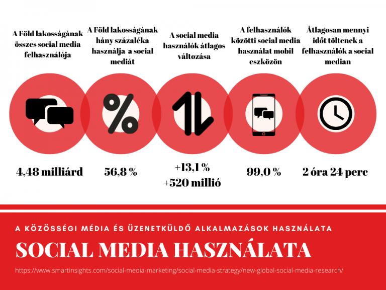 social media használat